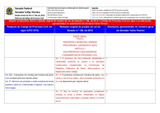SenadoFederal SenadorValterPereira Relator‐GeraldoPLSn.º166,de2010 ReformadoCódigodeProcessoCivil Com...