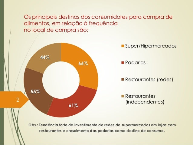 Perfil do consumidor brasileiro de alimentação fora do lar Slide 2