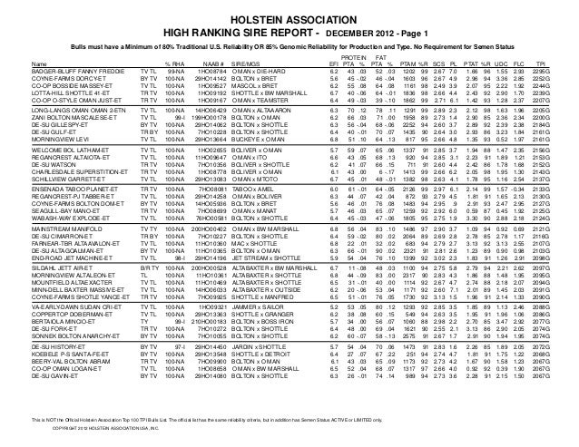 HOLSTEIN ASSOCIATION                                                                  HIGH RANKING SIRE REPORT - DECEMBER ...