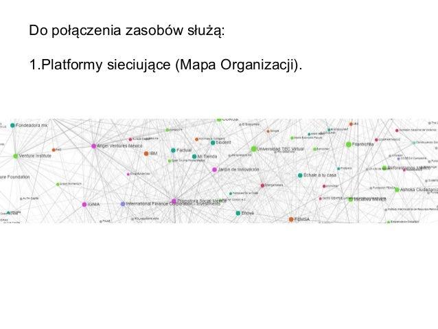 Do połączenia zasobów służą: 1.Platformy sieciujące (Mapa Organizacji).