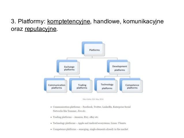 3. Platformy: komptetencyjne, handlowe, komunikacyjne oraz reputacyjne.