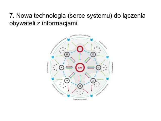 7. Nowa technologia (serce systemu) do łączenia obywateli z informacjami