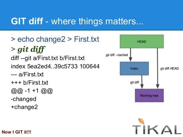 GIT diff - where things matters...> echo change2 > First.txt> git diffdiff --git a/First.txt b/First.txtindex 5ea2ed4..39c...