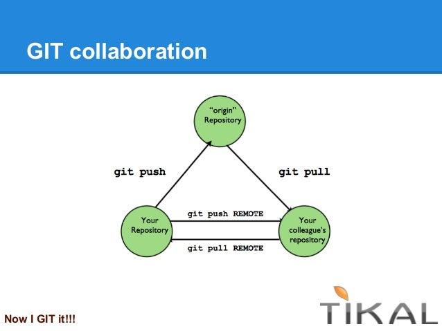 GIT collaborationNow I GIT it!!!