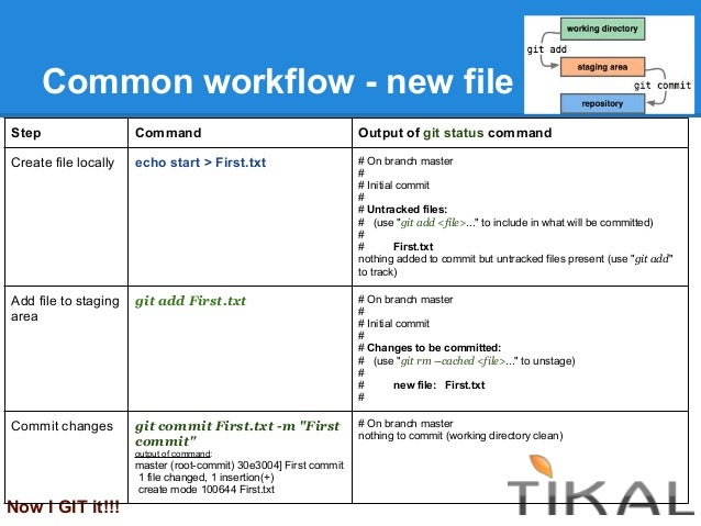 Common workflow - new fileNow I GIT it!!!Step Command Output of git status commandCreate file locally echo start > First.t...