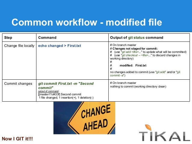 Common workflow - modified fileNow I GIT it!!!Step Command Output of git status commandChange file locally echo changed > ...