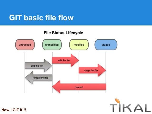 GIT basic file flowNow I GIT it!!!