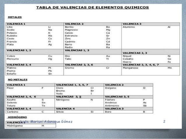 mariuxi adanaque gmez 2 - Tabla Periodica De Los Elementos Quimicos Estado De Oxidacion