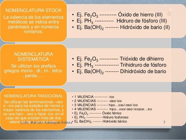 Numeros de oxidacion y compuestos quimicos mariuxi adanaque gmez 6 7 urtaz Gallery