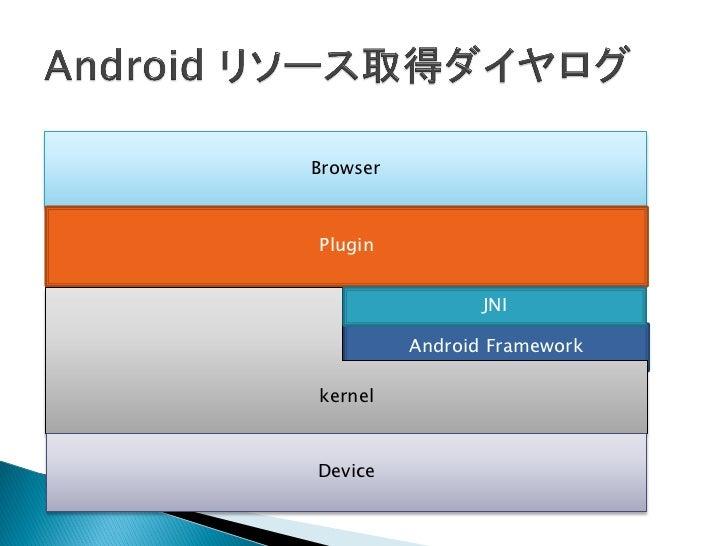 USB アクセス許Browser              可を取得Plugin                 JNI          Android FrameworkkernelDevice