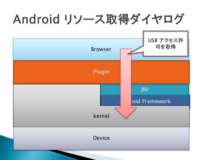    ブラウザが USB のアクセス許可のダイヤログを表示