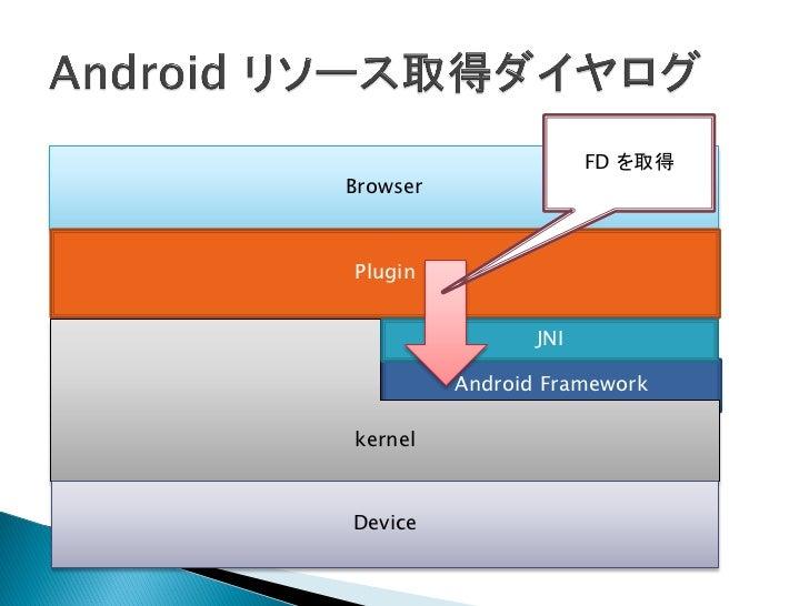 デバイスへアクセ        ス!BrowserPlugin                JNI         Android FrameworkkernelDevice