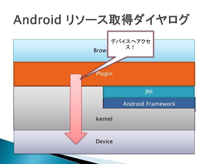    Android では Plugin のロードを制限している。    ◦ セキュリティホールになるため   ロードするための二つの解決方法    ◦ PluginManager.java へ公開署名のシグネチャを追加    ◦ inse...