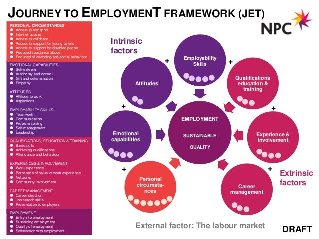 JOURNEY TO EMPLOYMENT FRAMEWORK (JET)PERSONAL CIRCUMSTANCES Access to transport Internet access Access to childcare Ac...