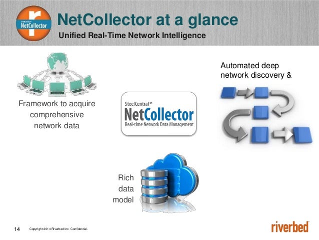 Copyright 2014 Riverbed Inc. Confidential.14 Unified Real-Time Network Intelligence NetCollector at a glance Framework to ...