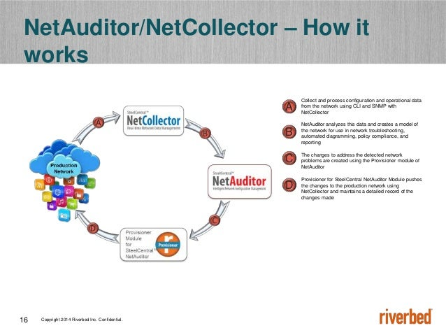 Copyright 2014 Riverbed Inc. Confidential.16 NetAuditor/NetCollector – How it works Collect and process configuration and ...
