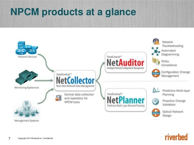 Copyright 2014 Riverbed Inc. Confidential.7 NPCM products at a glance