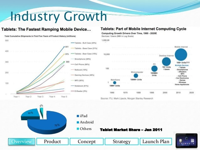 samsung product development strategy But product strategy through product diversification is actually central to the marketing strategy of samsung data from market research firm idc research inc revealed that samsung has been the leading smartphone manufacturer in terms of unit shipments since 2012.