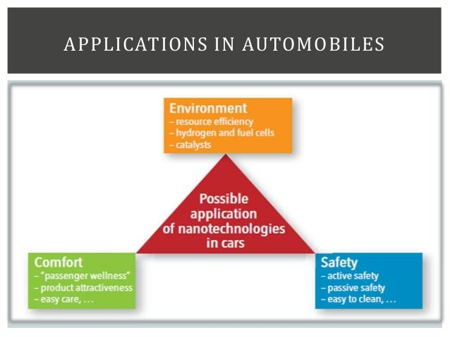 APPLICATIONS IN AUTOMOBILES