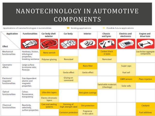 NANOTECHNOLOGY IN AUTOMOTIVE COMPONENTS