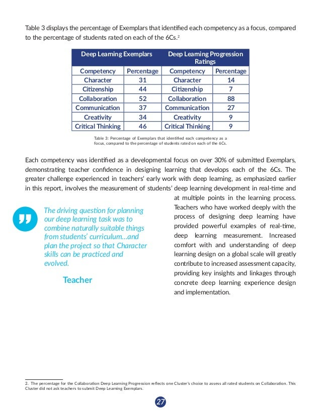 28 Deep Learning Design as a Catalyst for Assessment The design of deep learning experiences has supported teachers in the...