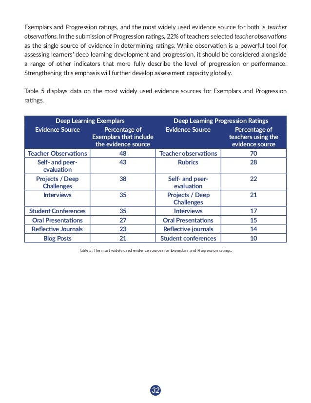 33 Key Findings: Pedagogical Practices • Common elements of new pedagogies learning design include: co-design by students...