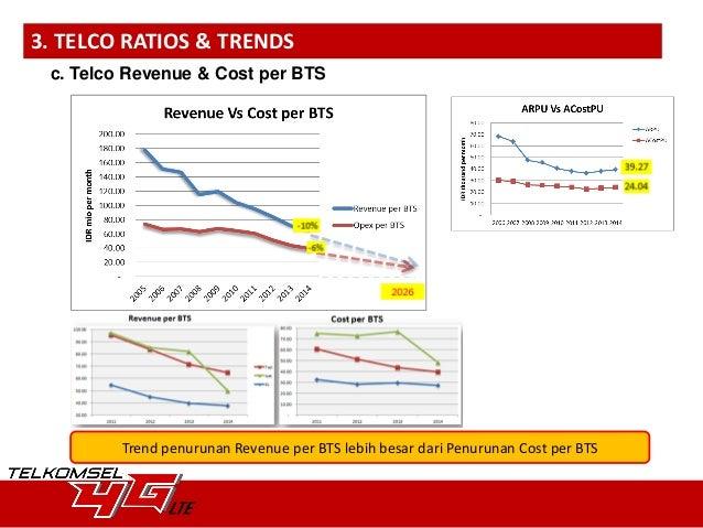 Telkomsel Financial Performance