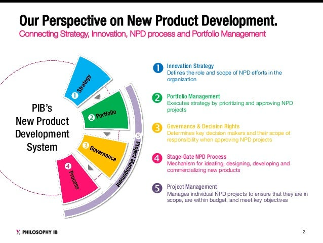 Developing a product innovation and technology strategy for New product design