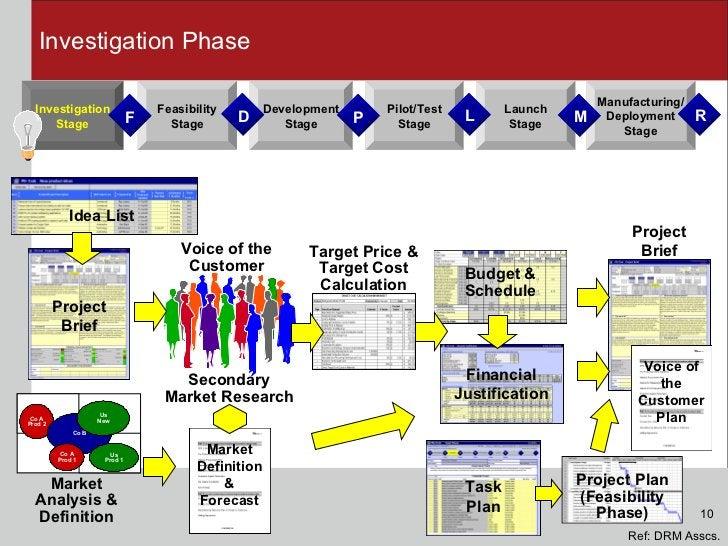 Investigation Phase Development Stage Feasibility Stage Launch Stage Investigation Stage Manufacturing/ Deployment Stage P...