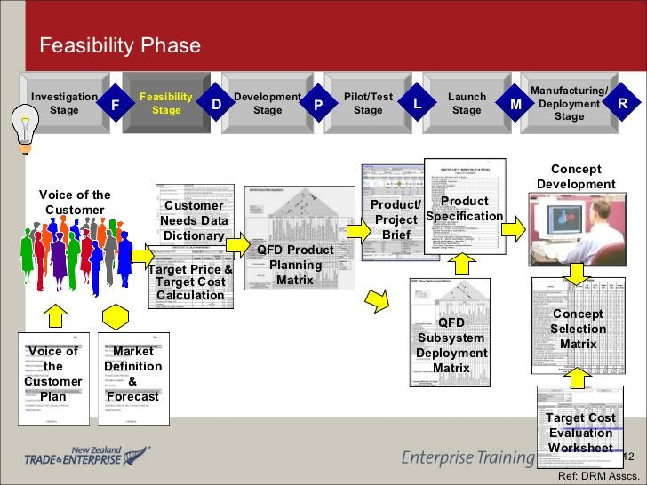 Feasibility Phase Voice of the Customer Product/ Project Brief Customer Needs Data Dictionary QFD Product Planning Matrix ...