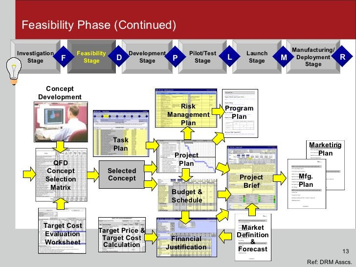 Feasibility Phase (Continued) Concept Development QFD Concept Selection Matrix Target Cost Evaluation Worksheet Selected C...