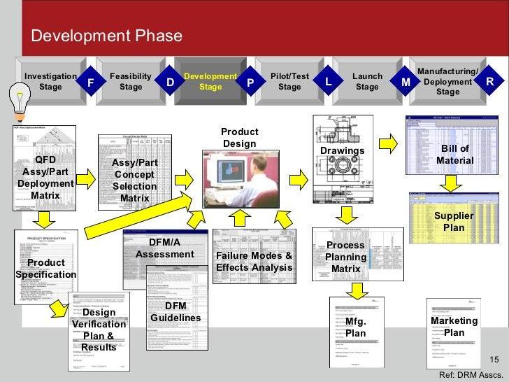 Development Phase Mfg. Plan QFD Assy/Part Deployment Matrix Product Design Assy/Part Concept Selection Matrix Product Spec...