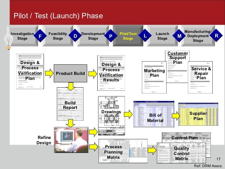 Pilot / Test (Launch) Phase Customer Support Plan Development Stage Feasibility Stage Launch Stage Investigation Stage Man...