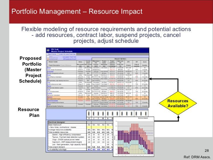 Portfolio Management – Resource Impact <ul><li>Flexible modeling of resource requirements and potential actions - add reso...