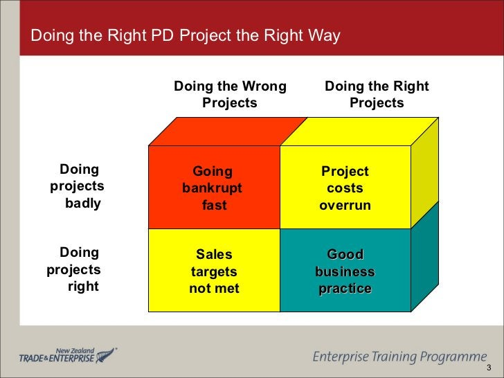 Doing the Right PD Project the Right Way Sales targets not met Good business practice Going  bankrupt  fast Project costs ...