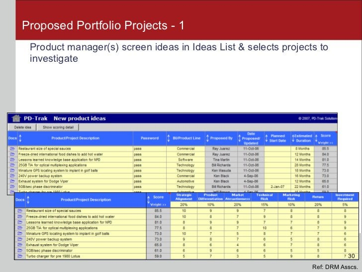 Proposed Portfolio Projects - 1 <ul><li>Product manager(s) screen ideas in Ideas List & selects projects to investigate </...