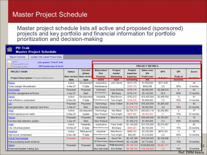 Master Project Schedule <ul><li>Master project schedule lists all active and proposed (sponsored) projects and key portfol...