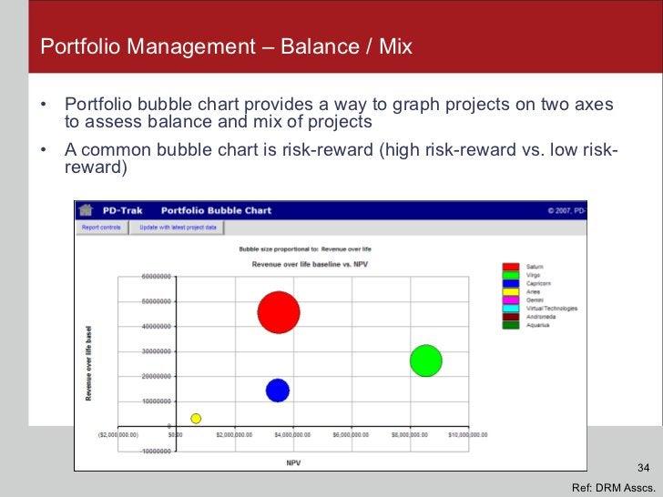 Portfolio Management – Balance / Mix <ul><li>Portfolio bubble chart provides a way to graph projects on two axes to assess...