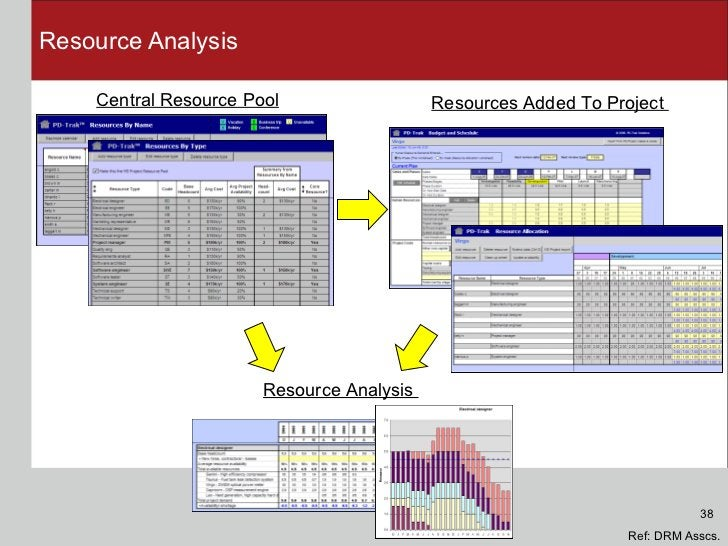 Resource Analysis Central Resource Pool Resources Added To Project  Resource Analysis  Ref: DRM Asscs. 38