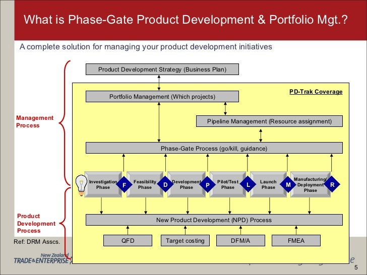 What is Phase-Gate Product Development & Portfolio Mgt.? <ul><li>A complete solution for managing your product development...