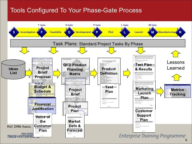 Tools Configured To Your Phase-Gate Process Project Brief/ Proposal Budget & Schedule Financial Justification QFD Product ...