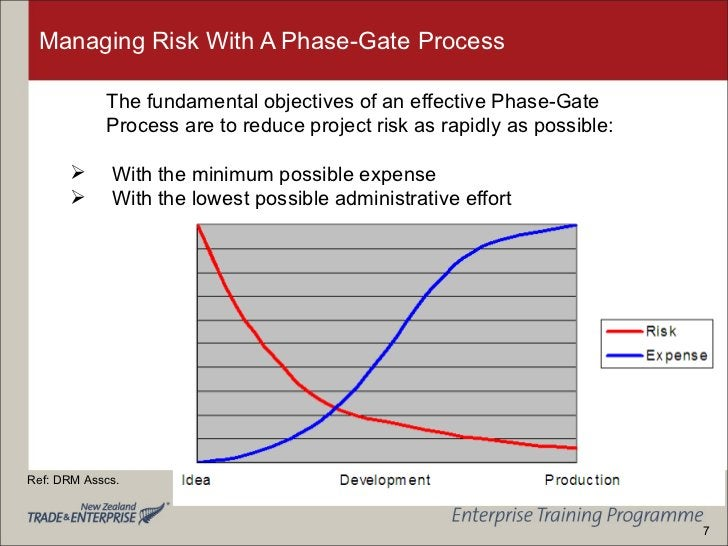 Managing Risk With A Phase-Gate Process <ul><li>The fundamental objectives of an effective Phase-Gate Process are to reduc...
