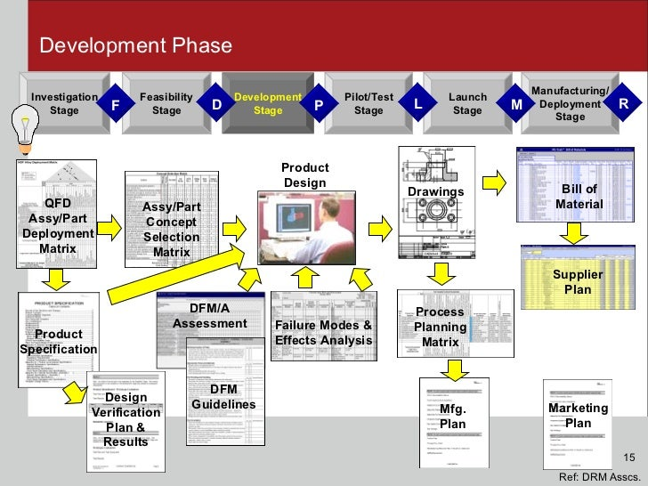 brand development process template - bill of material template free