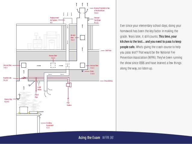 Commercial Kitchen Floor Drain Design