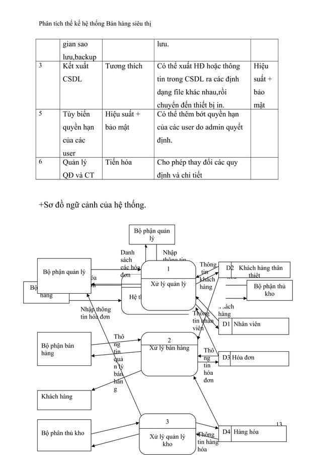 Phân tích thế kế hệ thống Bán hàng siêu thị gian sao lưu,backup lưu. 3 Kết xuất CSDL Tương thích Có thể xuất HĐ hoặc thông...