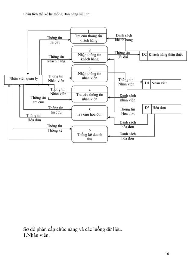 Phân tích thế kế hệ thống Bán hàng siêu thị Sơ đồ phân cấp chức năng và các luồng dữ liệu. 1.Nhân viên. 16 D2 Khách hàng t...