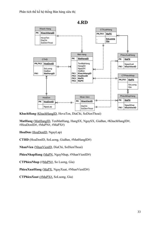 Phân tích thế kế hệ thống Bán hàng siêu thị 4.RD KhachHang (KhachHangID, HovaTen, DiaChi, SoDienThoai) MatHang (MatHangID,...