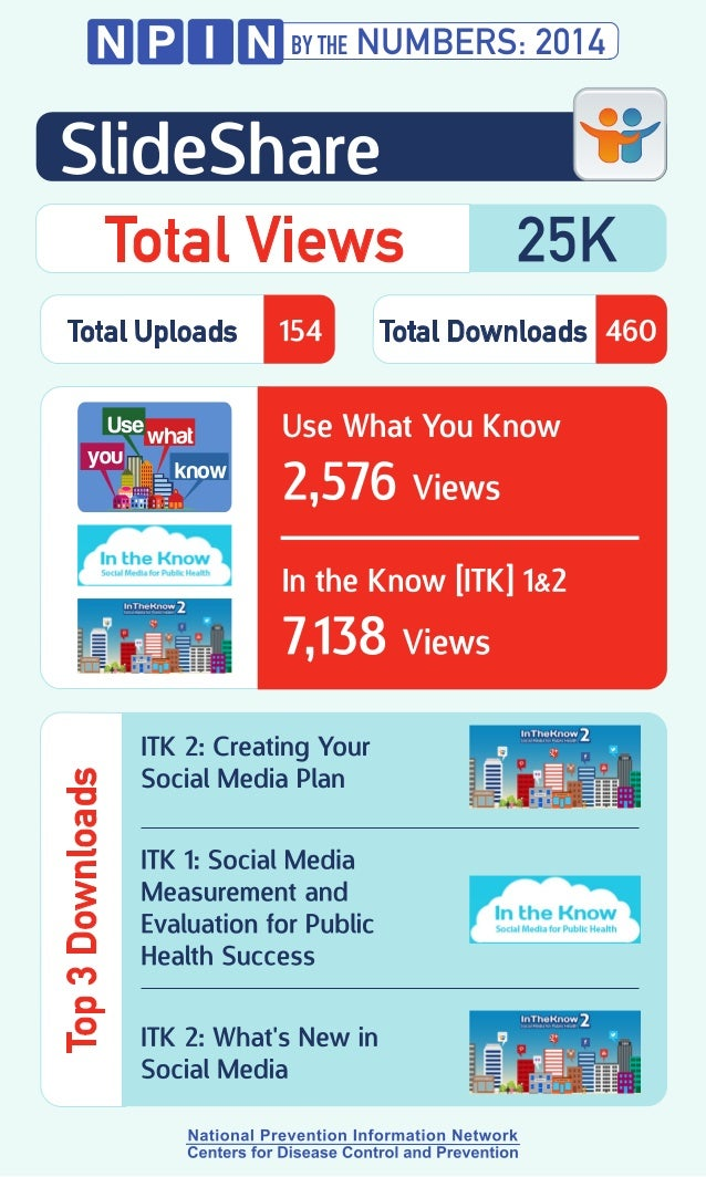 Illlilll  SlideShare 'II' Total Views 25K  Total Uploads 154 Total Downloads     Use What You Know  2,576 Views  In the Kn...