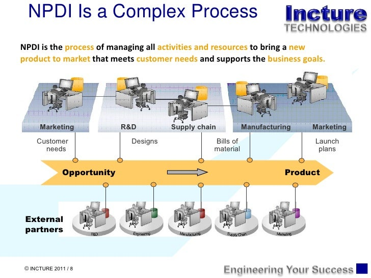 the new product introduction process When to use dmedi process doesn't currently exist - new product or service introduction - multiple fundamentally different versions of the.