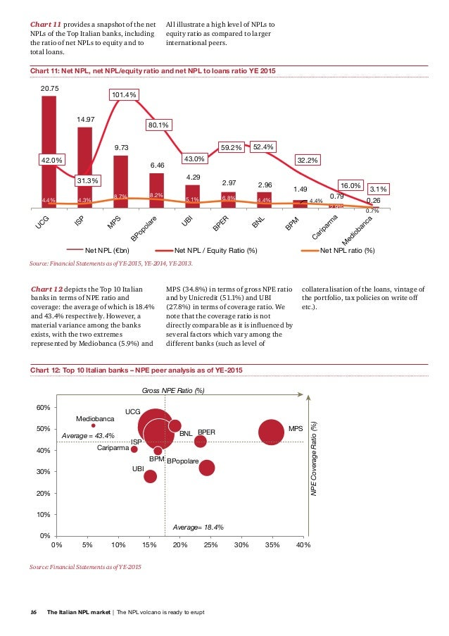 italian npl market This publication provides on a regular basis an update (in english) on the non performing loans (npl) market in italy.